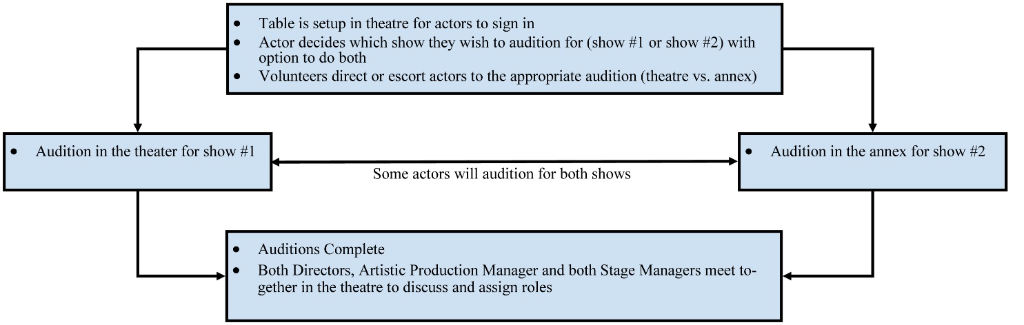 order and location of double-up auditions